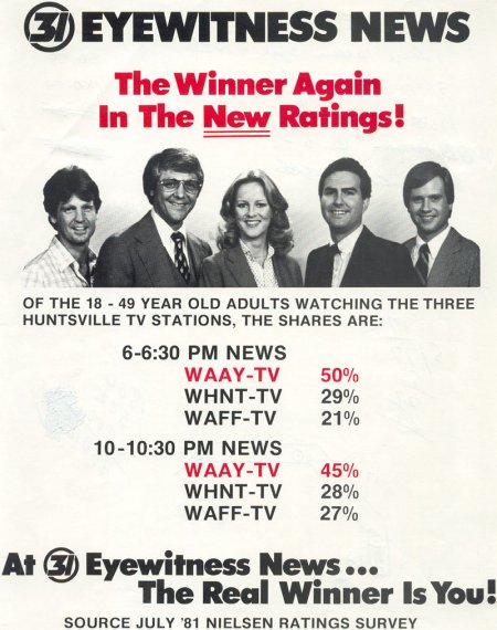 1981 Ratings & Anchors